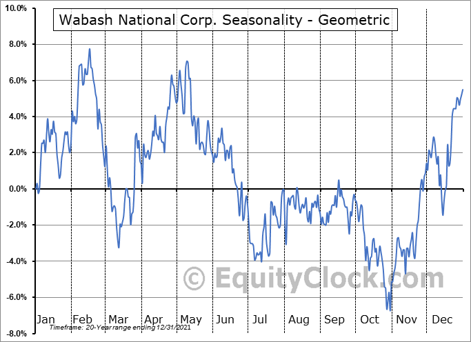 Wabash National Corp. (NYSE:WNC) Seasonality