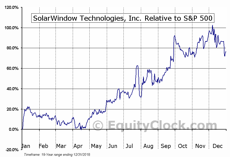 WNDW Relative to the S&P 500