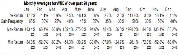 Monthly Seasonal SolarWindow Technologies, Inc. (OTCMKT:WNDW)