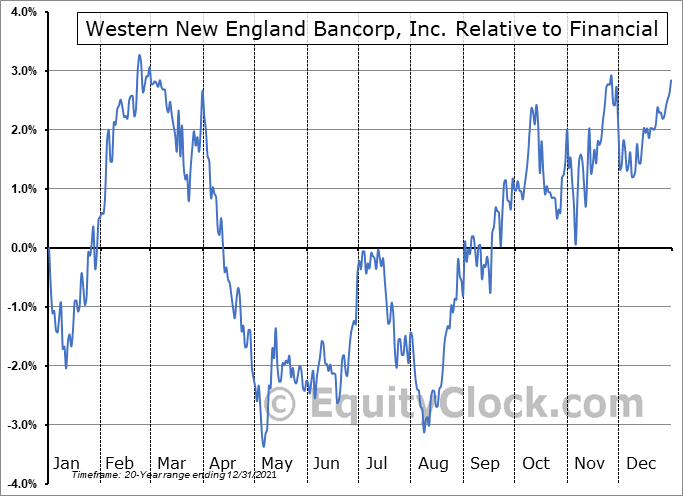 WNEB Relative to the Sector