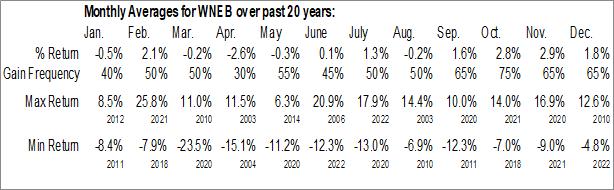 Monthly Seasonal Western New England Bancorp, Inc. (NASD:WNEB)
