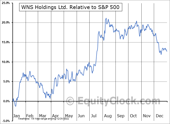 WNS Relative to the S&P 500