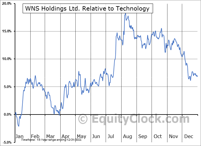 WNS Relative to the Sector