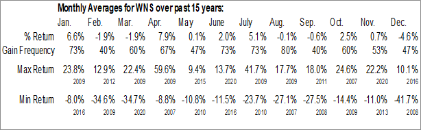 Monthly Seasonal WNS Holdings Ltd. (NYSE:WNS)