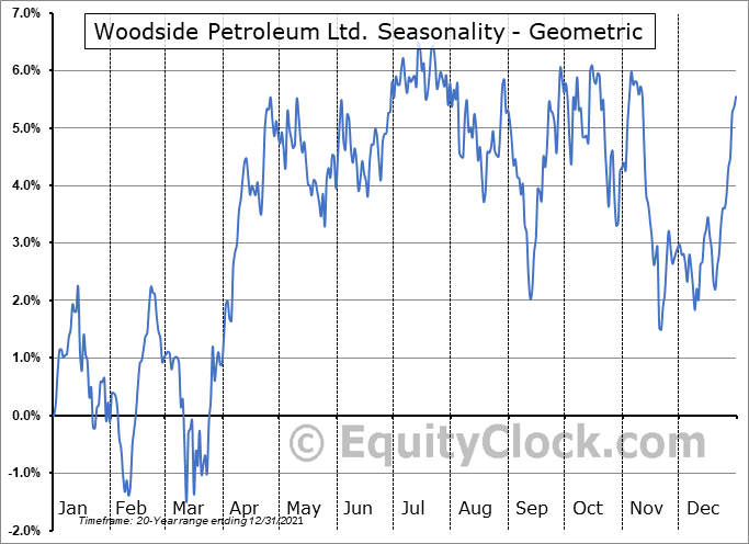 Woodside Petroleum Ltd. (OTCMKT:WOPEY) Seasonality