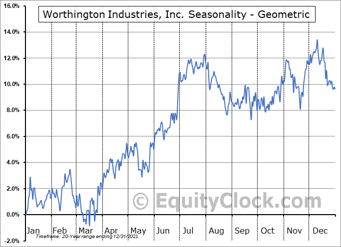 Worthington Industries, Inc. (NYSE:WOR) Seasonality