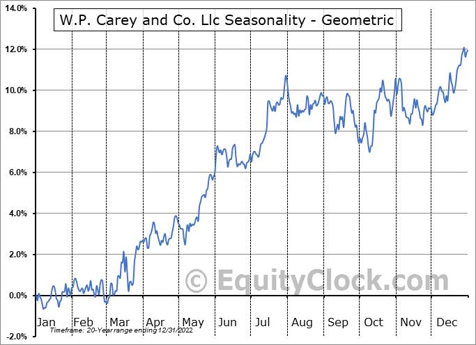 W.P. Carey and Co. Llc (NYSE:WPC) Seasonality