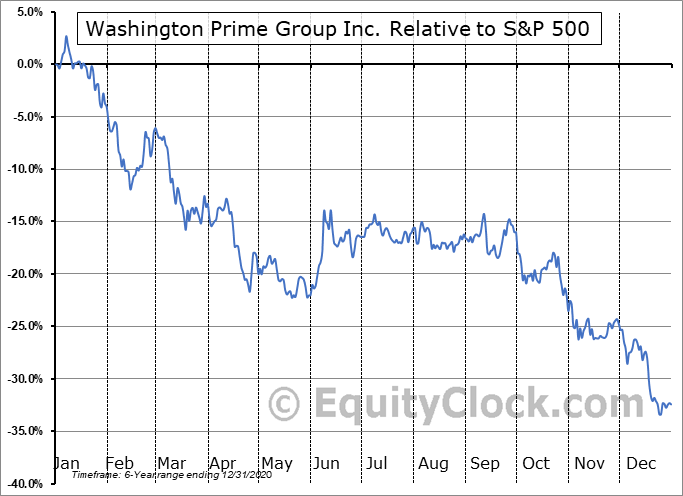 WPG Relative to the S&P 500