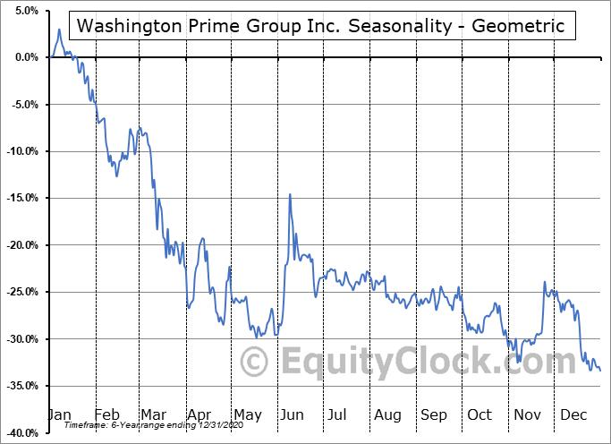 Washington Prime Group Inc. (NYSE:WPG) Seasonality