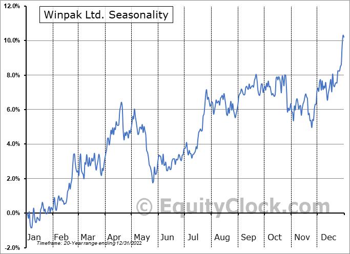 Winpak Ltd. (TSE:WPK.TO) Seasonality