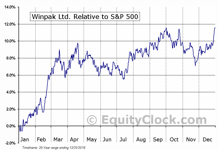 WPK.TO Relative to the S&P 500