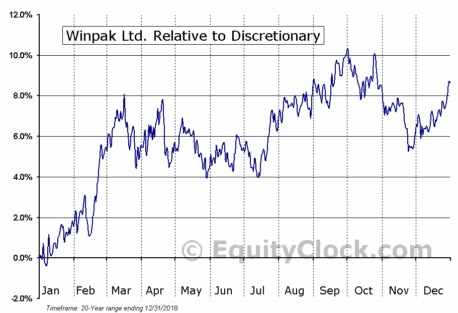 WPK.TO Relative to the Sector