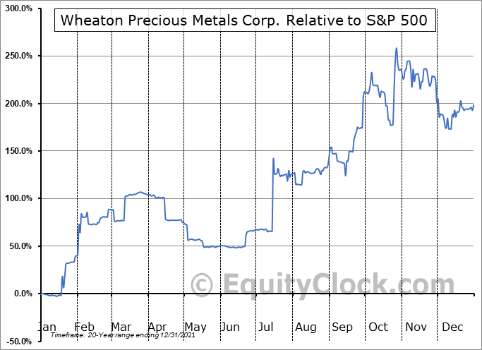WPM.TO Relative to the S&P 500