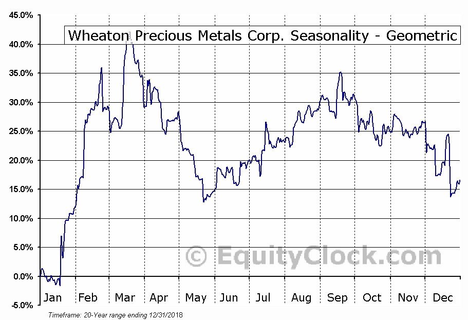 Wheaton Precious Metals Corp. (TSE:WPM.TO) Seasonality