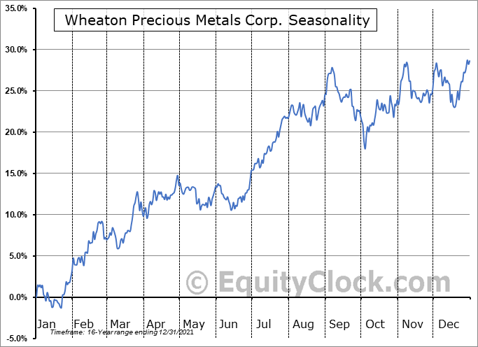 Wheaton Precious Metals Corp. Seasonal Chart