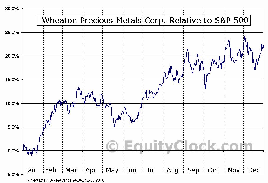 Wheaton Precious Metals Corp  (NYSE:WPM) Seasonal Chart