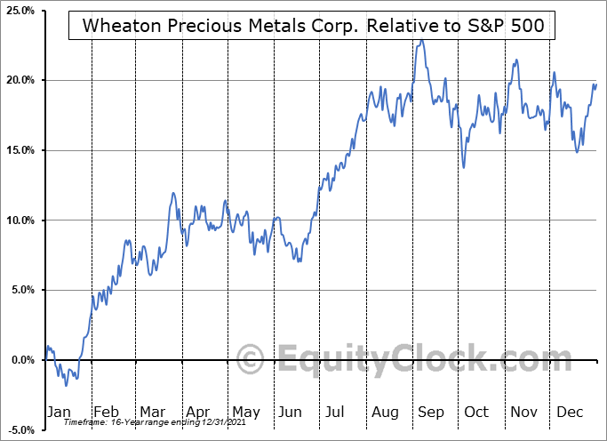 WPM Relative to the S&P 500