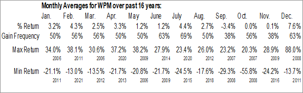 Monthly Seasonal  Wheaton Precious Metals Corp. (NYSE:WPM)