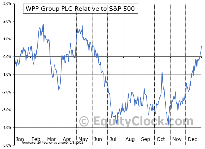 WPP Relative to the S&P 500