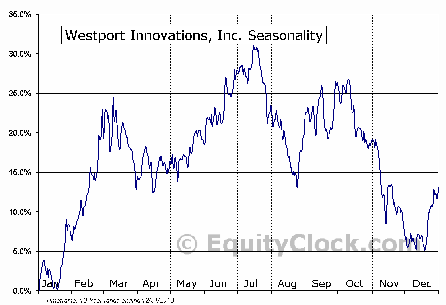 Westport Innovations Inc. (TSE:WPRT) Seasonal Chart
