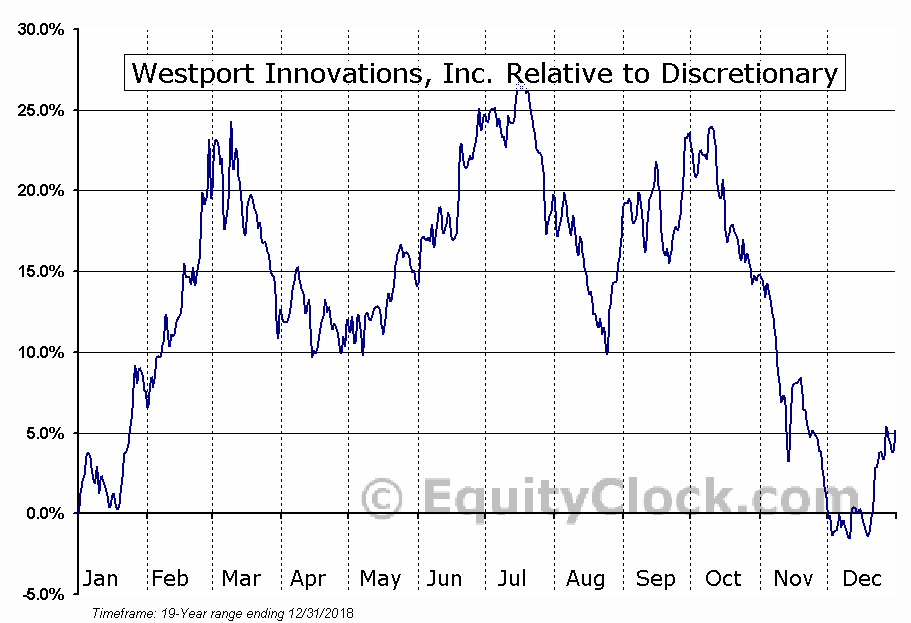 WPRT.TO Relative to the Sector