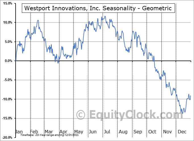 Westport Innovations, Inc. (TSE:WPRT.TO) Seasonality