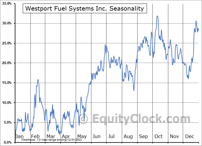 Westport Fuel Systems Inc Seasonal Chart