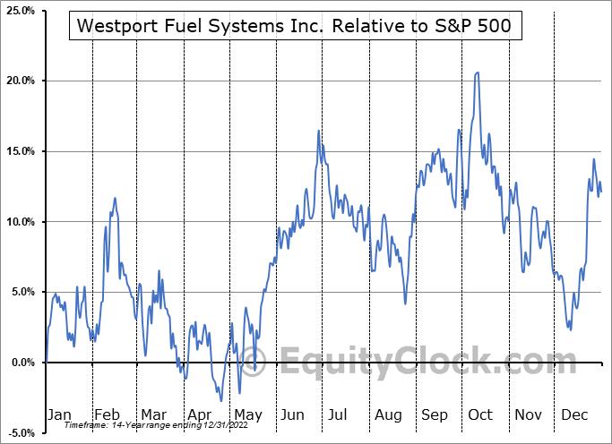 WPRT Relative to the S&P 500