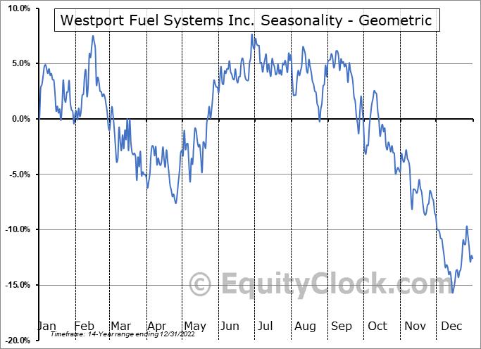 Westport Fuel Systems Inc. (NASD:WPRT) Seasonality
