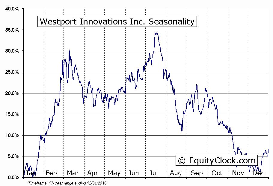 Westport Innovations Inc. (TSE:WPT) Seasonal Chart