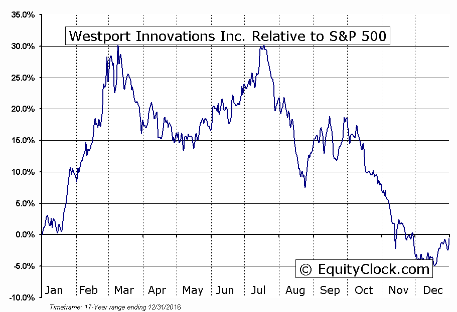 WPT.to Relative to the S&P 500