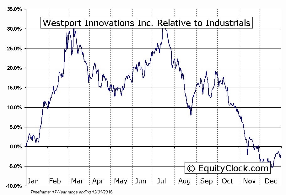 WPT.to Relative to the Sector