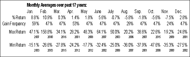 WPT.to Monthly Averages