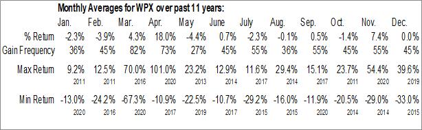 Monthly Seasonal WPX Energy, Inc. (NYSE:WPX)