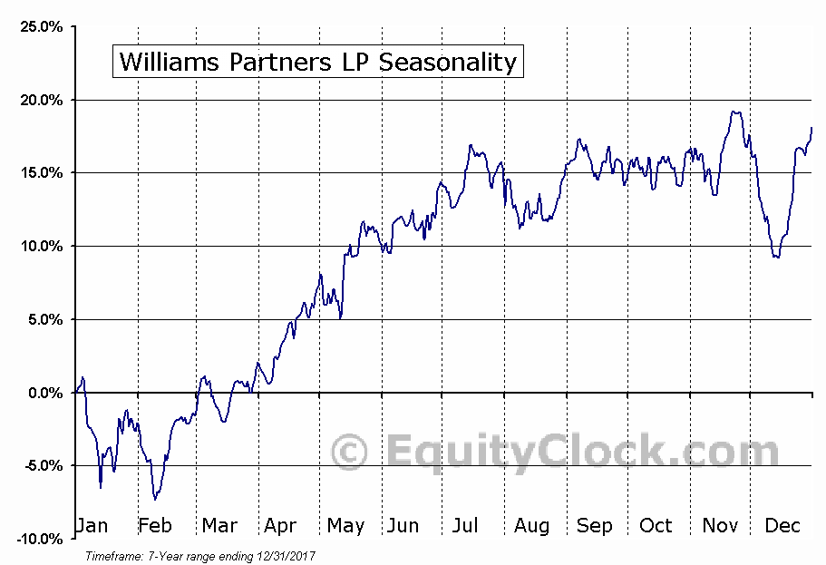 Williams Partners LP (NYSE:WPZ) Seasonal Chart