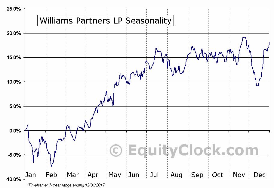 Williams Partners LP (NYSE:WPZ) Seasonality