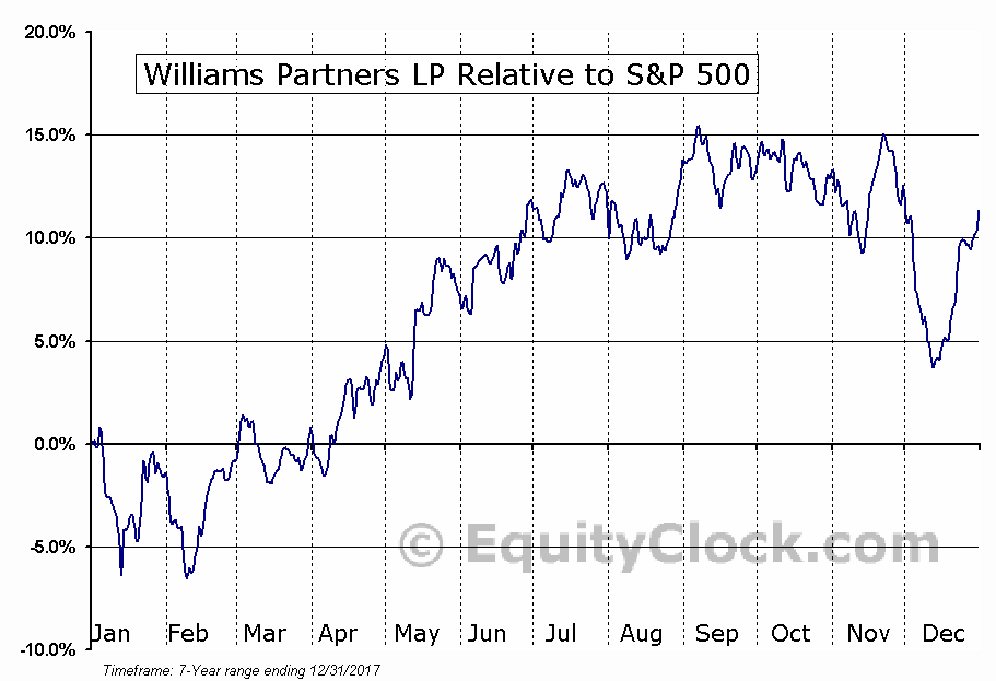 WPZ Relative to the S&P 500