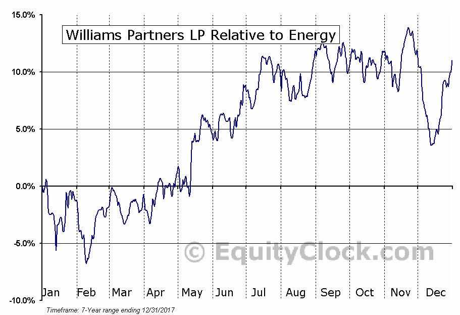 WPZ Relative to the Sector