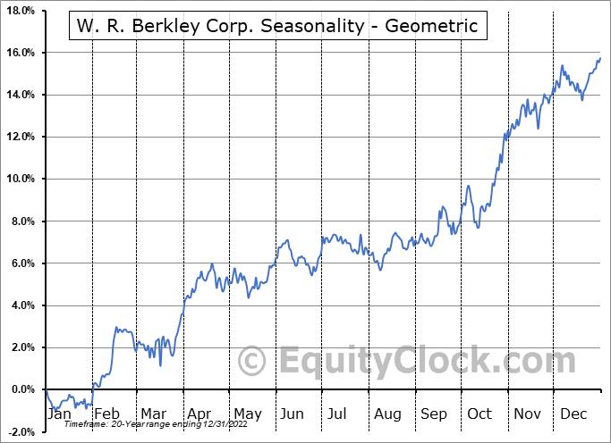W. R. Berkley Corp. (NYSE:WRB) Seasonality