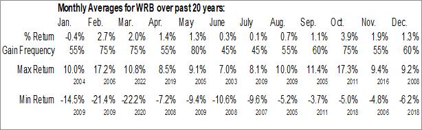 Monthly Seasonal W. R. Berkley Corp. (NYSE:WRB)