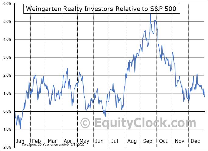 WRI Relative to the S&P 500