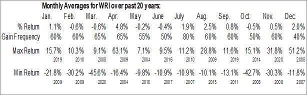 Monthly Seasonal Weingarten Realty Investors (NYSE:WRI)