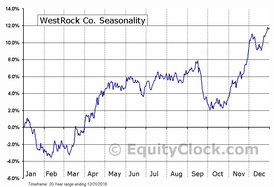 WestRock Co. (NYSE:WRK) Seasonal Chart