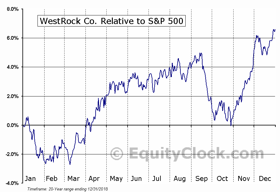 WRK Relative to the S&P 500