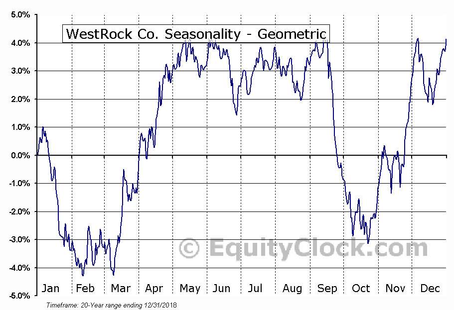 WestRock Co. (NYSE:WRK) Seasonality