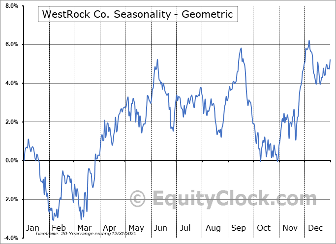 WestRock Co. (NYSE:WRK) Seasonality