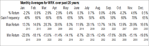 Monthly Seasonal WestRock Co. (NYSE:WRK)