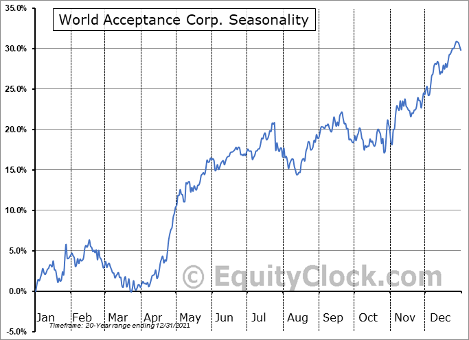 World Acceptance Corp. (NASD:WRLD) Seasonality