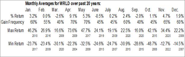 Monthly Seasonal World Acceptance Corp. (NASD:WRLD)