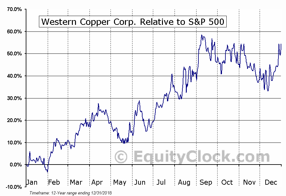 WRN.TO Relative to the S&P 500